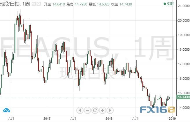 此外,與鉑金一樣,白銀市場過剩問題也是銀價下跌的主要原因。