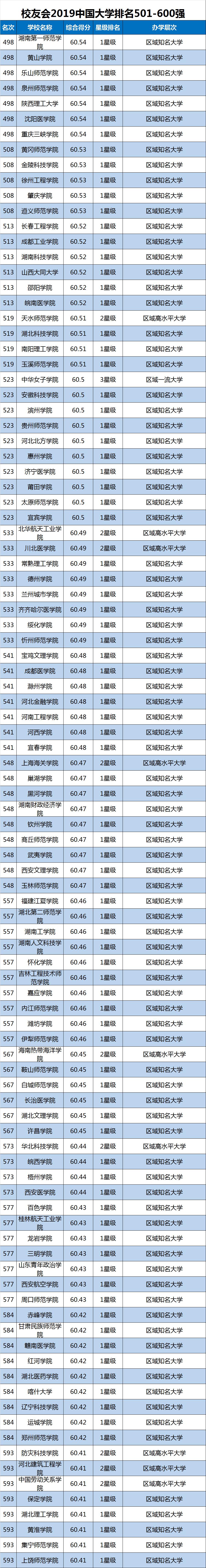 2019中国大学排行榜单最新发布,转给高考生!插图11