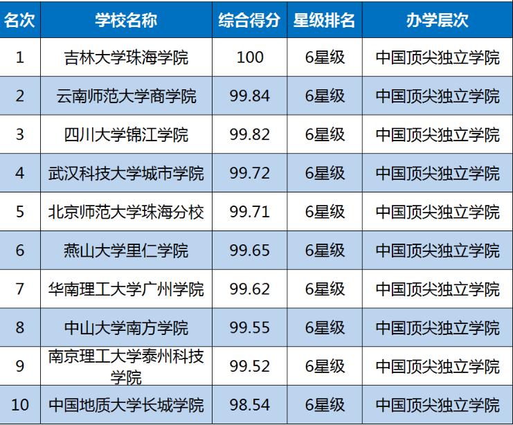 2019中国大学排行榜单最新发布,转给高考生!插图4