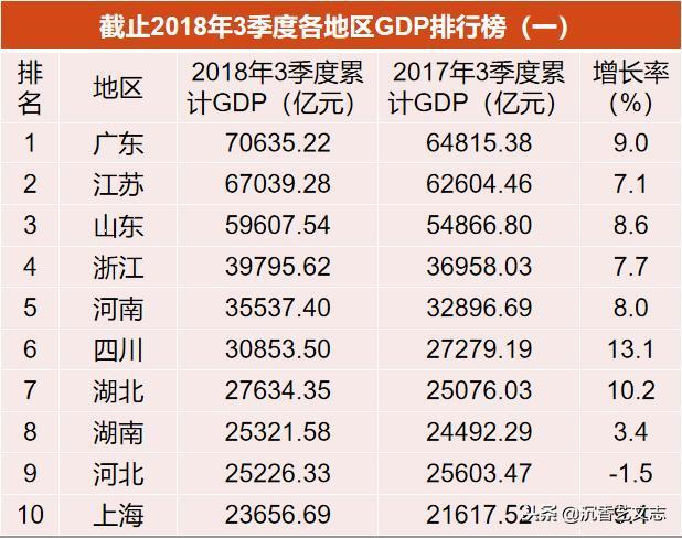 为什么地方gdp是负增长_还有哪些省份经济数据造假