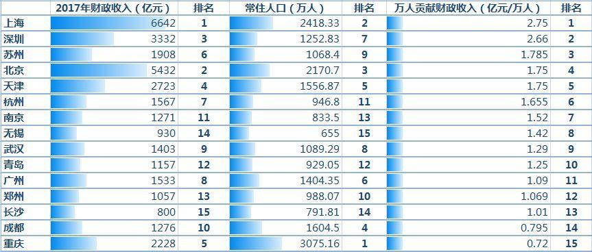gdp含金量什么意思_免流量为上海开通 360的嫌贫爱富思维继续扩张(3)