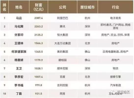 2019全国首富排行榜_中国富豪榜2019排行榜分析:富豪财富总和大幅缩水