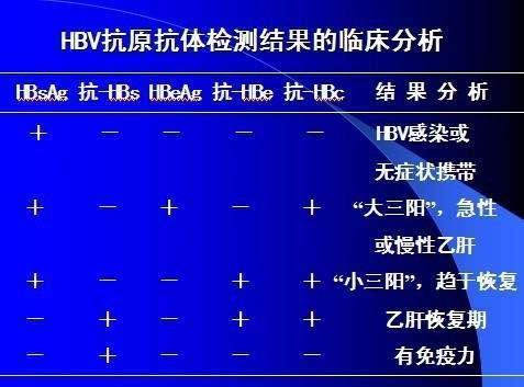 乙肝五项对照表:245阳性