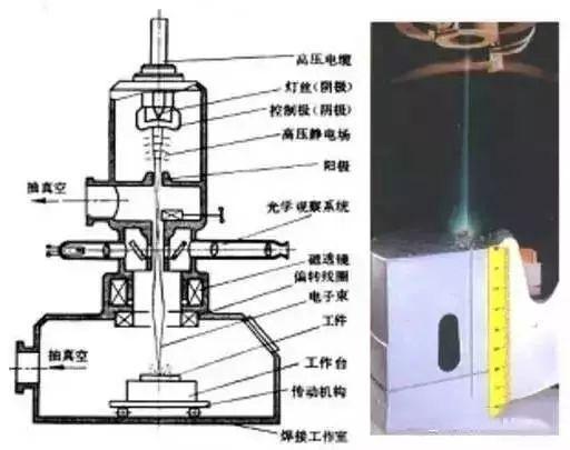 焊接原理是什么_电渣焊是什么焊接方法
