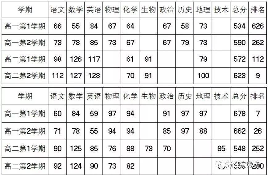 """浙江高考2018级""""七选三""""怎么选?2020年高校招生专业选课要求整理汇总!"""