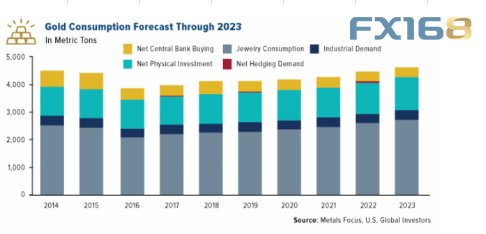 分析師預計,從2019年底開始,黃金市場將出現牛市,這一牛市將在未來兩到三年繼續存在。