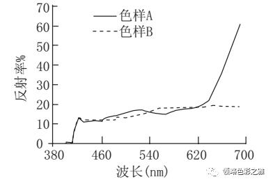 色样a和色样b的光谱反射率曲线