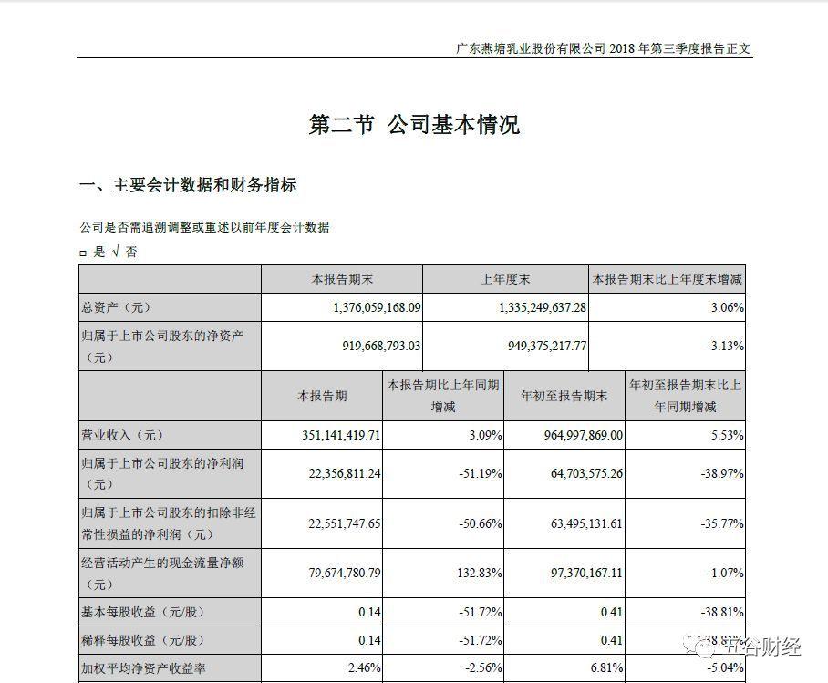 燕塘乳业的囧途:利润大降38%,胆敢违规建设牧场,遭到行政处罚!
