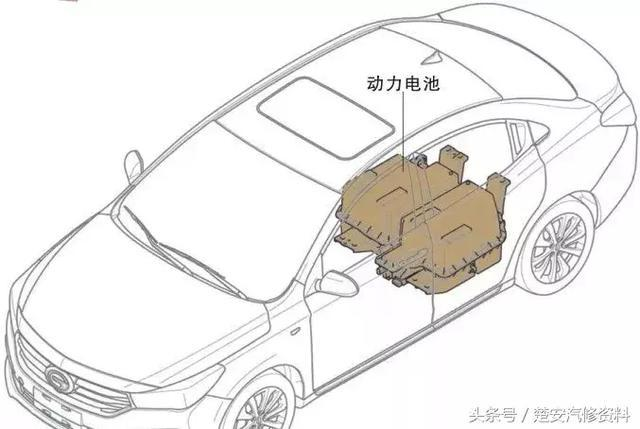 干货,广汽传祺GA3S PHEV动力电池介绍