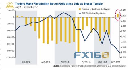 從歷史來看,12月的股市表現通常較為強勁,不過,由於市場擔憂全球經濟增長放緩、美聯儲加息以及中美貿易摩擦等因素,投資者紛紛減持股票轉為買入黃金。