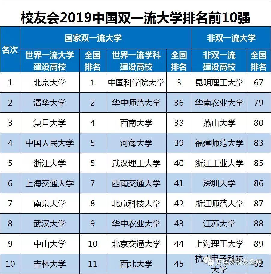 【物理高校】最新! 2019中国大学排名1200强揭晓