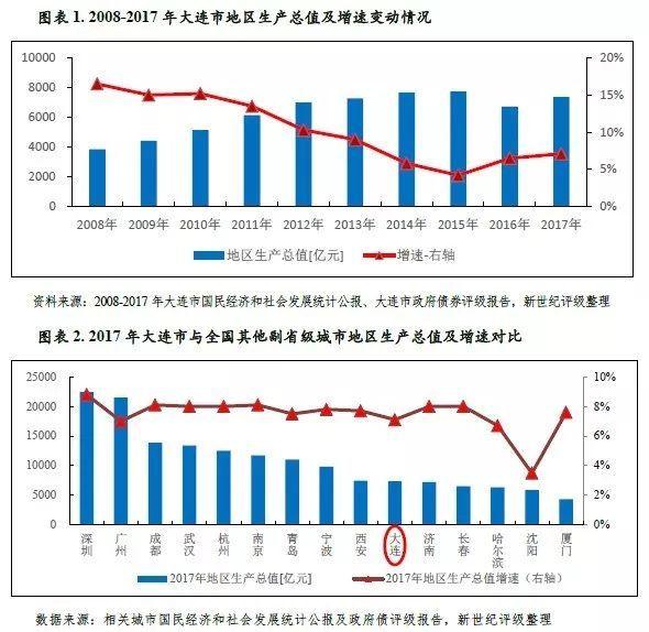 大连各区gdp_2016年中国东北地区区域经济发展趋势及房地产价格走势分析