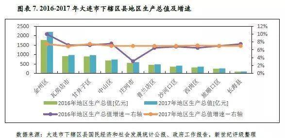大连市常住人口_数据显示 上海幼儿教师缺口万人急需补充