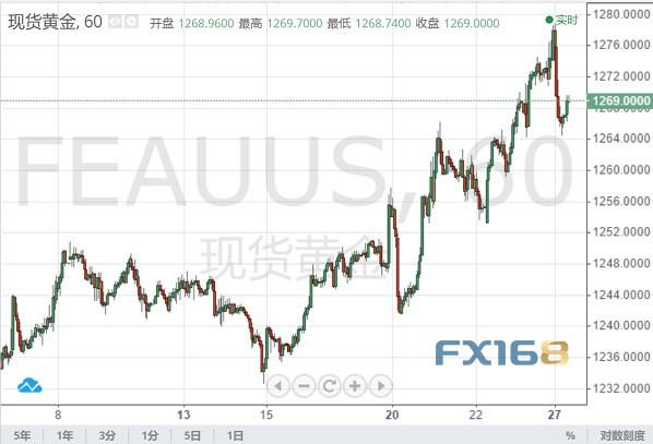 週三(12月26日)受美國白宮官員樂觀講話的提振,美元指數持續攀升,一舉站上97關口至97.13。 美元/日元也強勢反彈逾百點,一度突破111.30阻力位,因美股大漲打壓了市場避險需求,從而令日元承壓。
