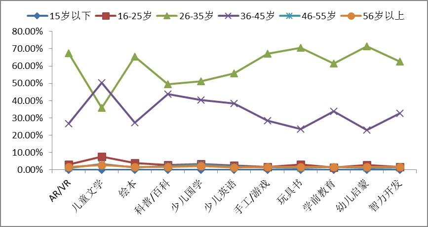 """京开研究院童书年度市场报告发布 揭秘童书销量""""四大金刚"""""""