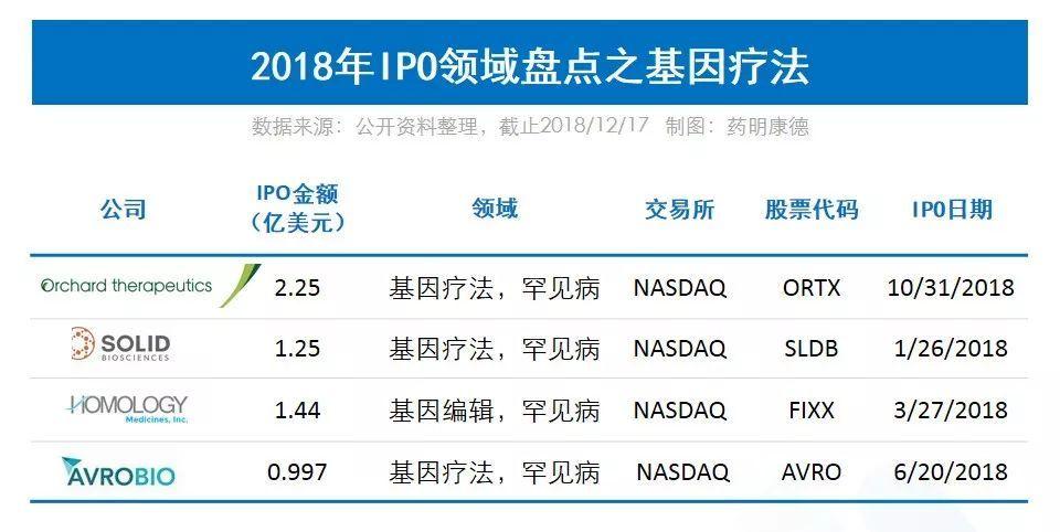 2018生物医药领域年度IPO之最
