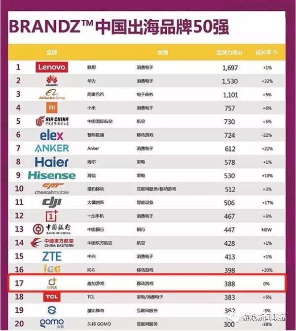 点点互动11月稳居出海榜第一梯队 跻身中国出海游戏品牌前三_FunPlus