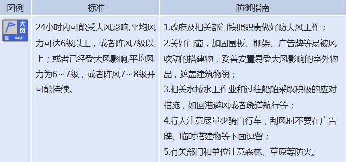 陣風8級!遼寧發布大風藍色預警