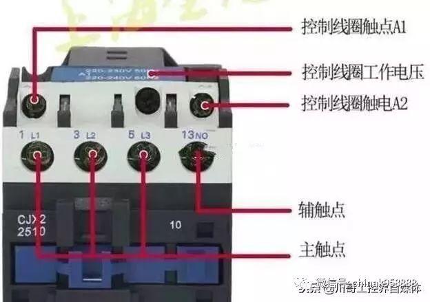 接触器实物接线图 启动时按下启动按钮SB2,接触器km线圈得电,接触器主触头吸合,辅助触头吸合并自锁形成一个回路,电动机得电运转。 需要停机的时候只要按下停止按钮SB1即可。按下停止按钮SB1,接触器线圈失电,主触头和辅助触头释放,切断电动机电源,电动机停止运转。 当电动机过载或者过热的时候,热继电器内部的金属片受热弯曲,推动FR常闭触点断开,接触器线圈断电释放,电动机脱离电源停止转动,从而保护电动机。