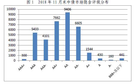 2018年11月中债信用债估值月度说明