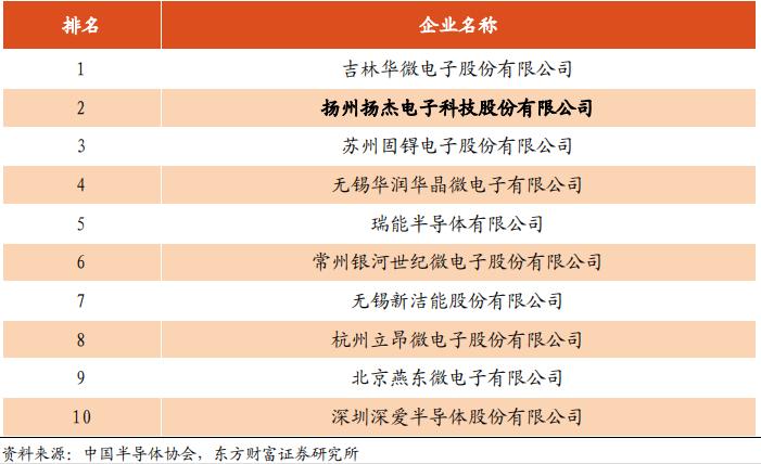 A股半导体上市公司盘点(一):分立器件和芯片设计