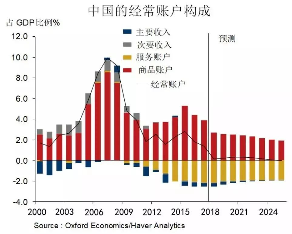 2020經濟預測_中國gdp經濟增長圖 2020年中國gdp預測