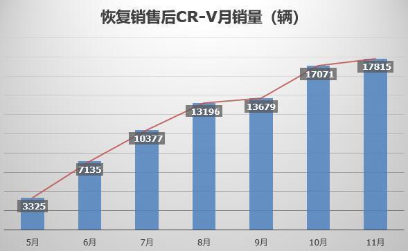 国内SUV市场寒风凛冽东风本田CR-V却为何频传捷报_广东快乐十分实