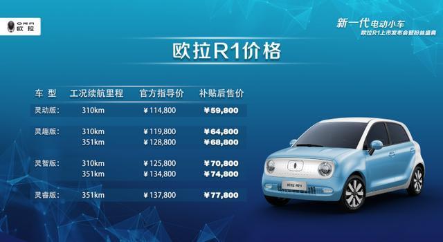 """售价598万~778万元""""新一代电动小车""""欧拉R1萌动上市_凤凰彩票27"""