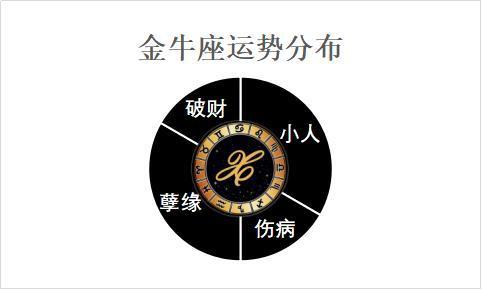 12月31日至1月6日星座运势榜之衰运阵营:水瓶座事与愿违_广东快