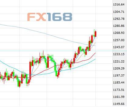 黑天鹅隐现市场跌声一片避险回归黄金多头再展雄风
