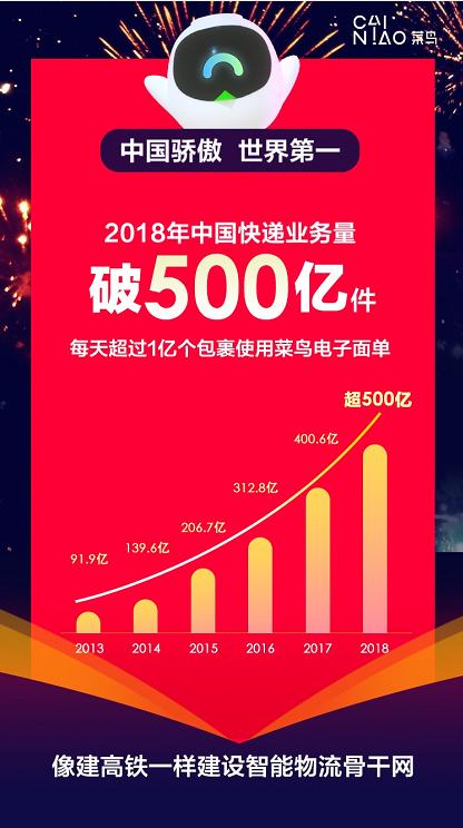 中国快递破500亿件菜鸟重新定义包裹让物流更绿色