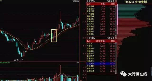 """【学习】买""""双子K线""""股票总能在暴涨前""""上轿"""""""