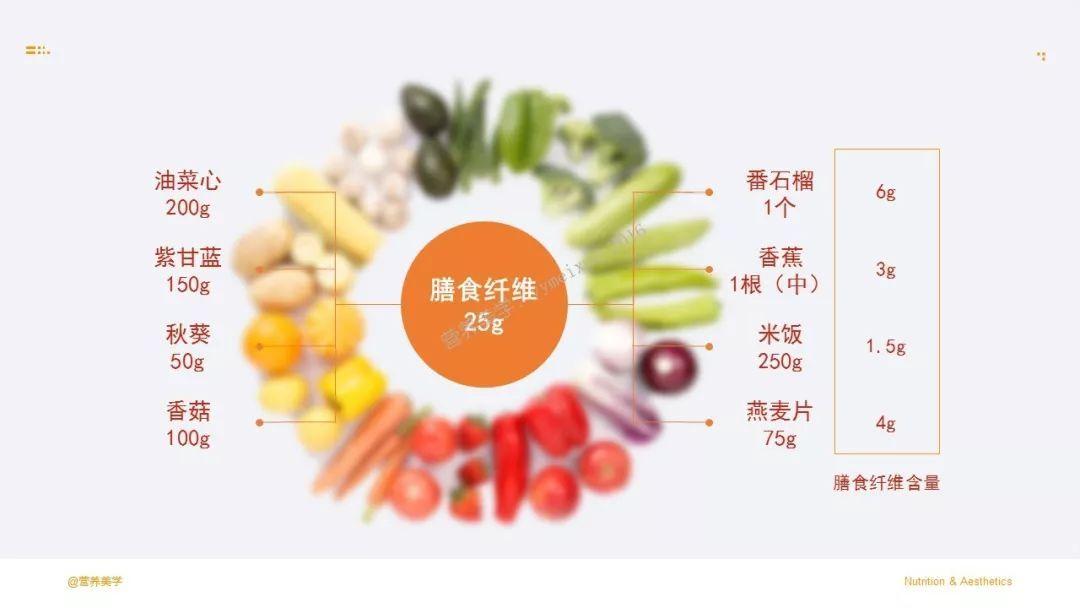 美食要多样化,营养素要a美食,满足美食对食物的欲望,以及专业的内心坊角度上河深圳图片
