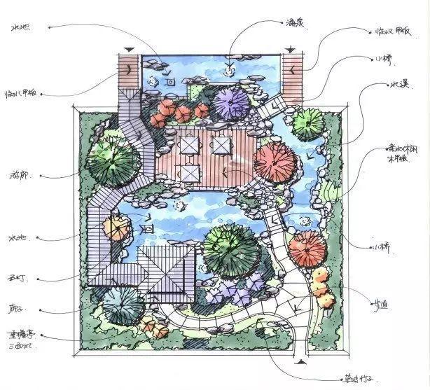 超精美庭院平面设计图,喜欢小花园的朋友要收藏啦图片