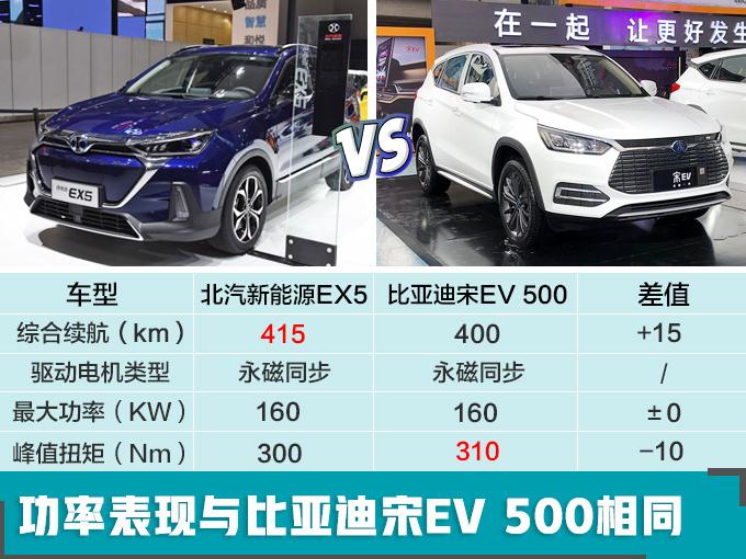 续航超比亚迪宋北汽全新纯电SUV补贴后16万起_腾讯分分彩软件