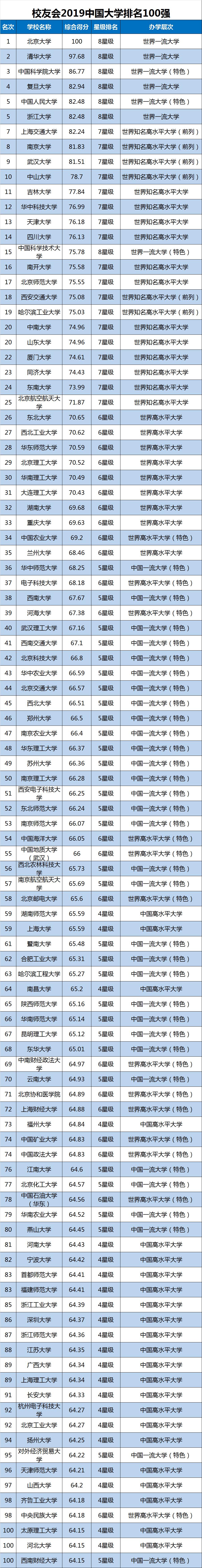 2019中国财经类大学排名发布 中南财经政法大学第1 上财第2
