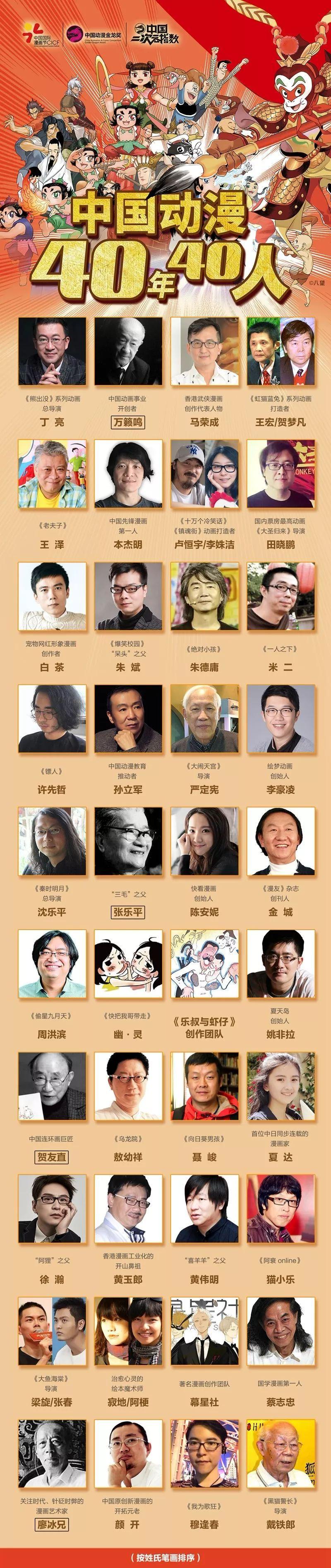 """""""中国动漫40年40人""""名单发布"""