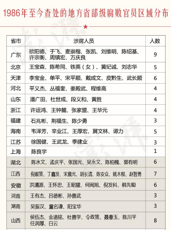 副部级以上人数_中国30年反腐报告:贪官们到底吞了多少钱?_周永康