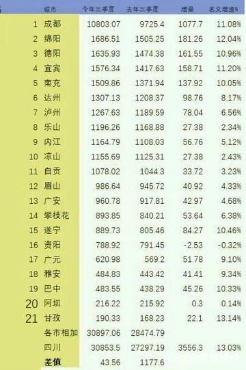 四川gdp排名