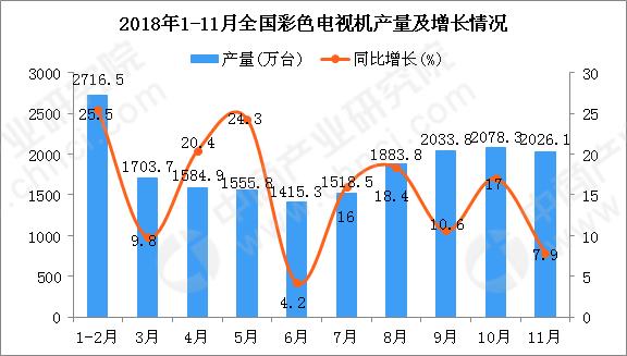 2019彩电销售排行_京东11.11电视品牌销售额排行榜公布