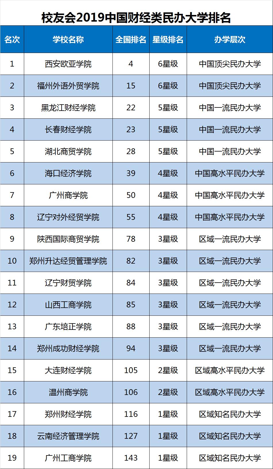 2019年福建經濟排名_2019年中國財經類大學排名出爐
