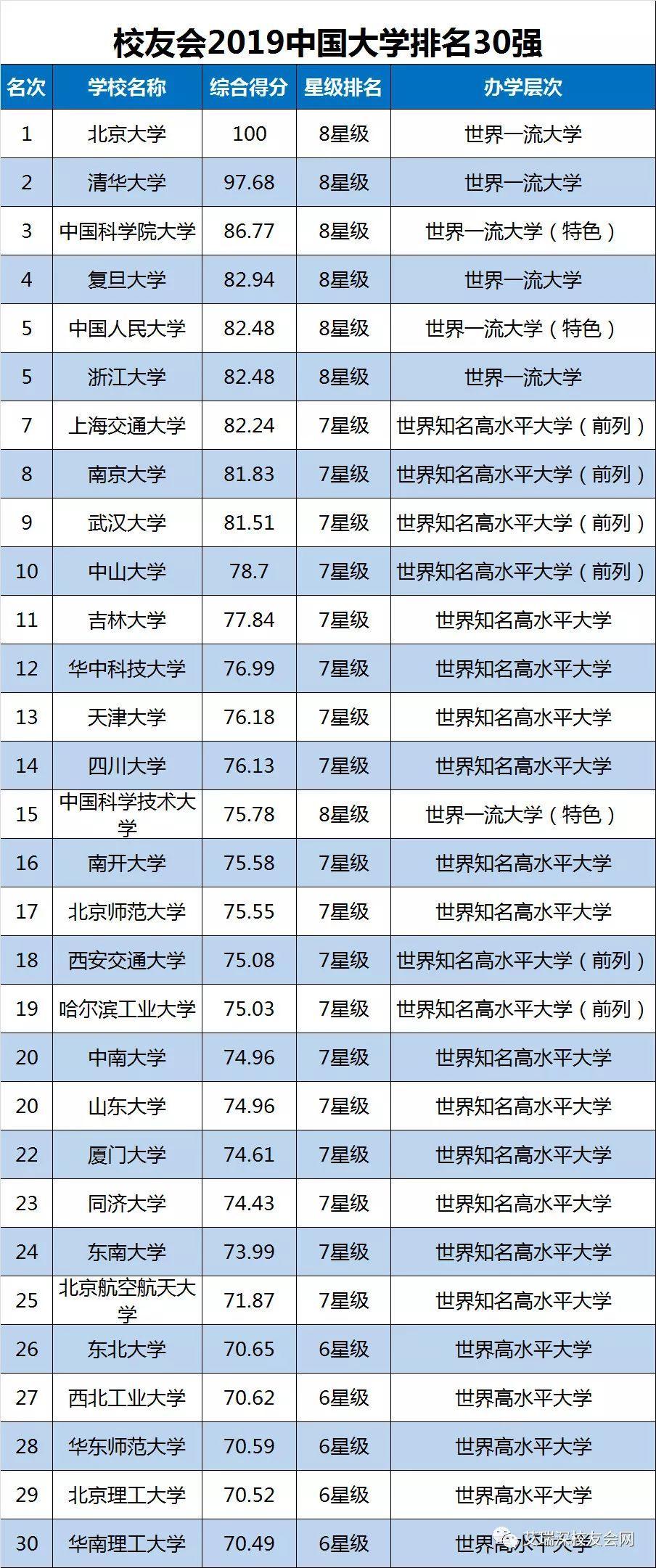 2019高考文科大学排行_2019年广东高考文科排名8042,可以读什么一本大学