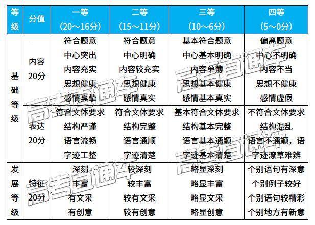 广州调研「深度分析/标杆作文」成都一诊「分数