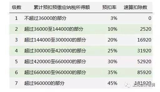 2019年1月1月新修订个税法正式实施  5000元起征点个税税率表
