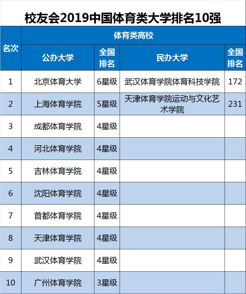 校友会2019中国体育类大学排名,北京体育大学第一