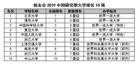2019中国各类型大学排名10强 有你理想的大学吗?