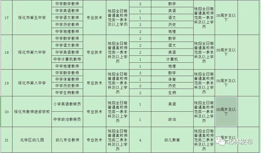 绥化市北林区gdp总量_绥化市北林区2018年公开招聘教师公告