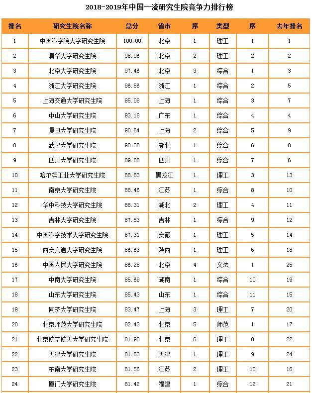 2019中国研究生院竞争力排酗_2019 2020年中国研究生院竞争力排行榜