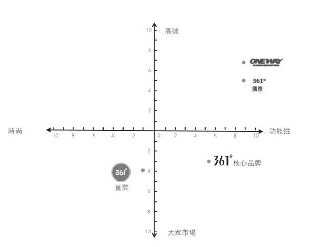 361度不接受行业老三的宿命,它凭什么挑战安踏、李宁?(图8)