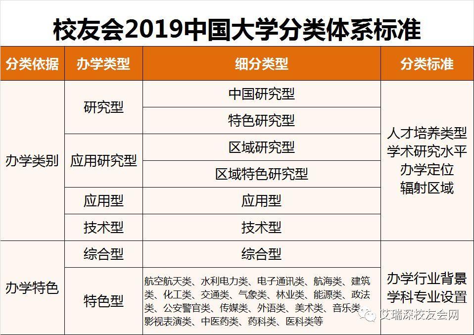 2019中国各类型大学排名出炉!黑龙江省哪些大学上榜了?